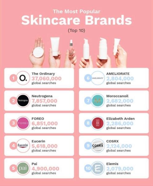 FOREO este in TOP 3 brand-uri de ingrijire faciala la nivel global